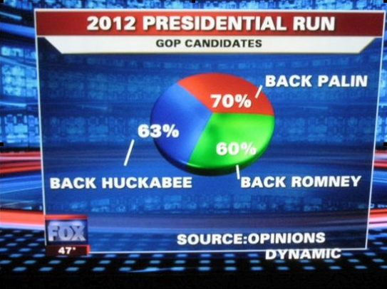 Fox News Graph